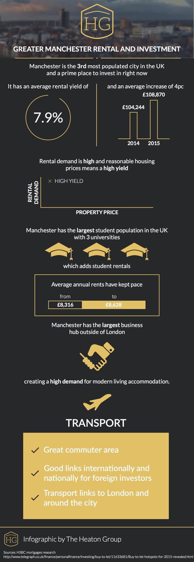 [Infographic] Manchester Rental Demand