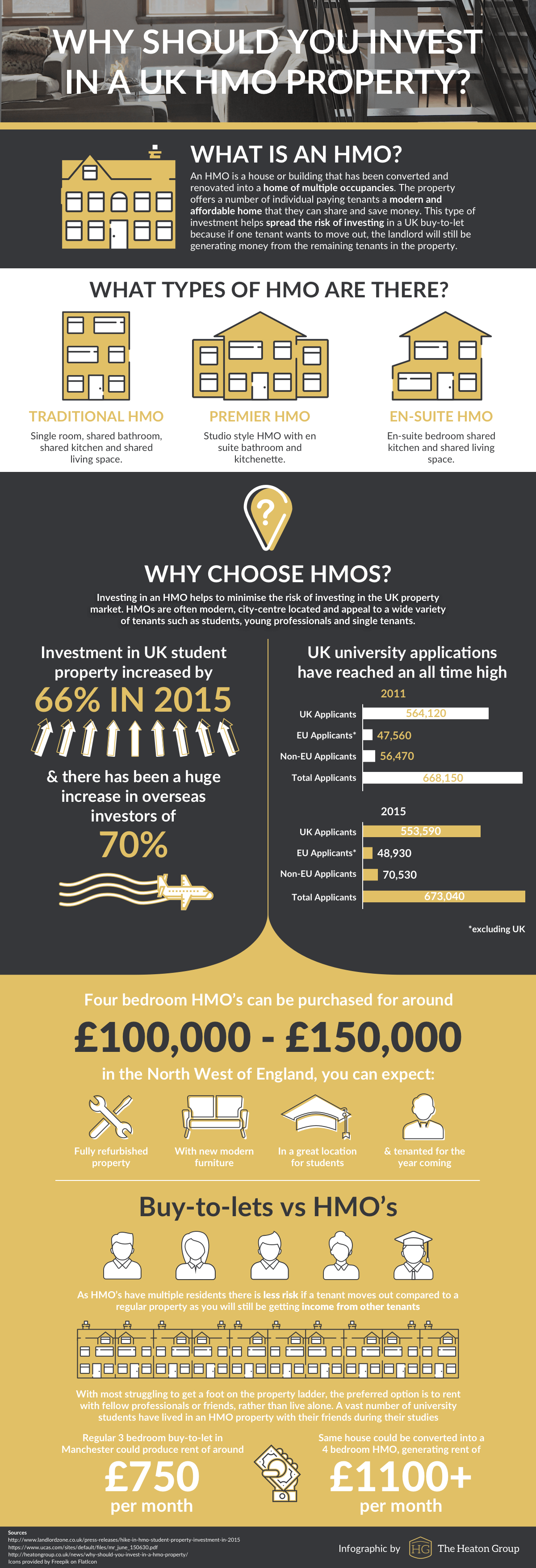 Why Should You Invest In a UK HMO Property?