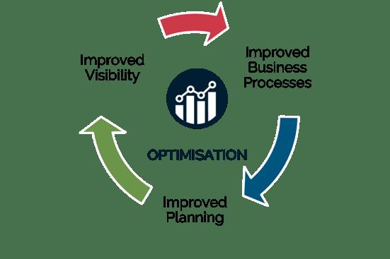 Forecourt Optimisation