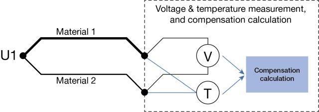 Automatic Temperature Calibrator and Calculation