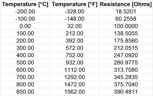 temperature resistance table dots