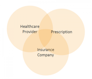 How Customer Centricity Is Changing Pharmaceutical Customer Experience