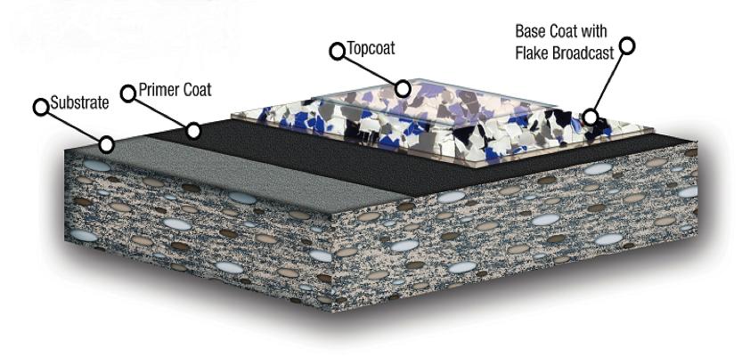 Materials Amp Maintenance Of Garage Floor Coatings Diy Vs