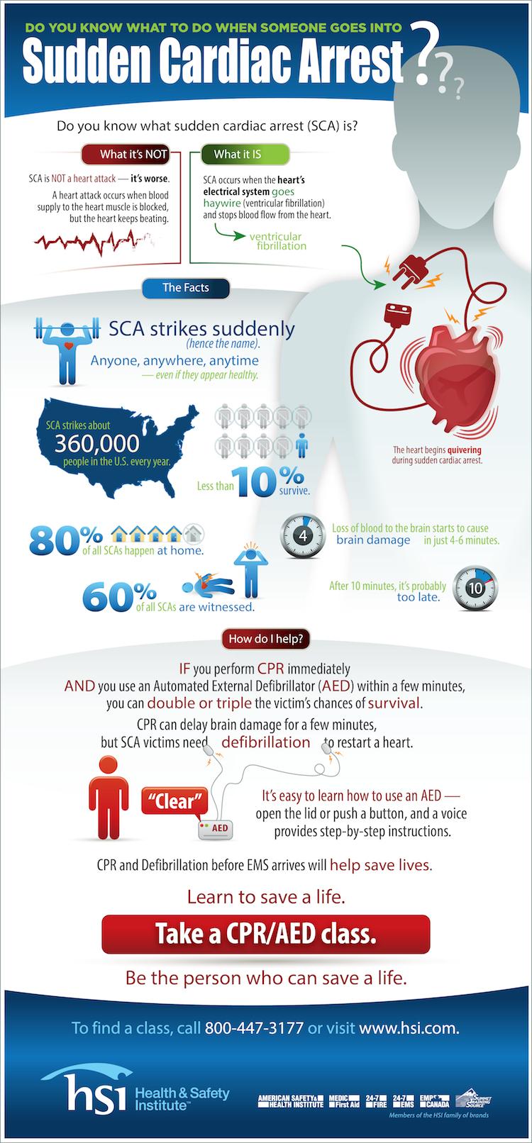 hsi sudden cardiac arrest 750