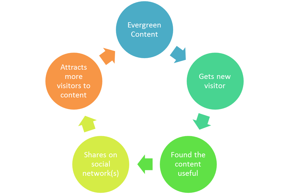 Why You Should Be Publishing Original Content To Your Website Every Day
