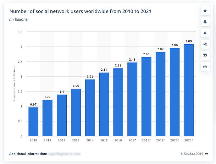 Data and projections from Statista on he number of social media network users worldwide