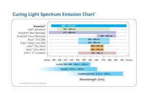 Curing-Light-Spectrum-Chart