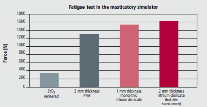 The results are in: IPS e.max® CAD vs PFM