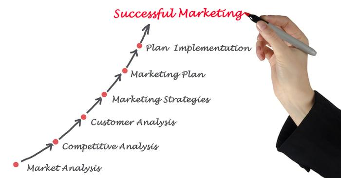 Digitaler Wandel: Betreiben Sie für Ihr Dentallabor Marketing mit einer klaren Strategie