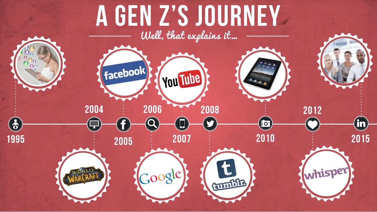 Generación Z_Blog Adventures_Tendencias Social Media 2018