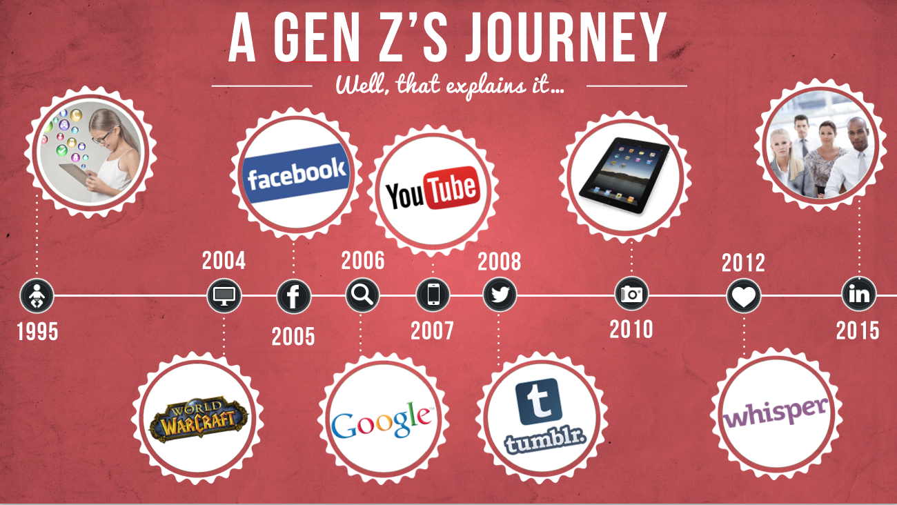 Generación Z_Blog Adventures_Tendencias Social Media 2018