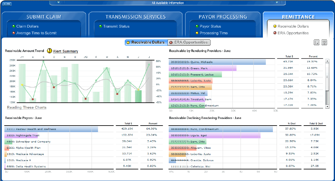 Tools for Financial Diagnostics of Your Practice