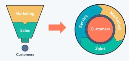 Funnel-to-flywheel-hubspot