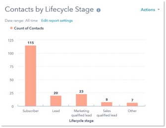 customers by lifecycle stage