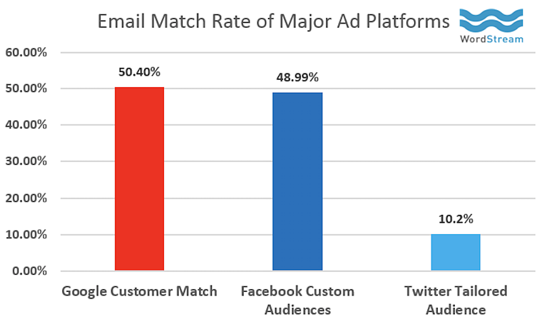 How to Use Google Ads Customer Match in Your PPC Campaigns 1