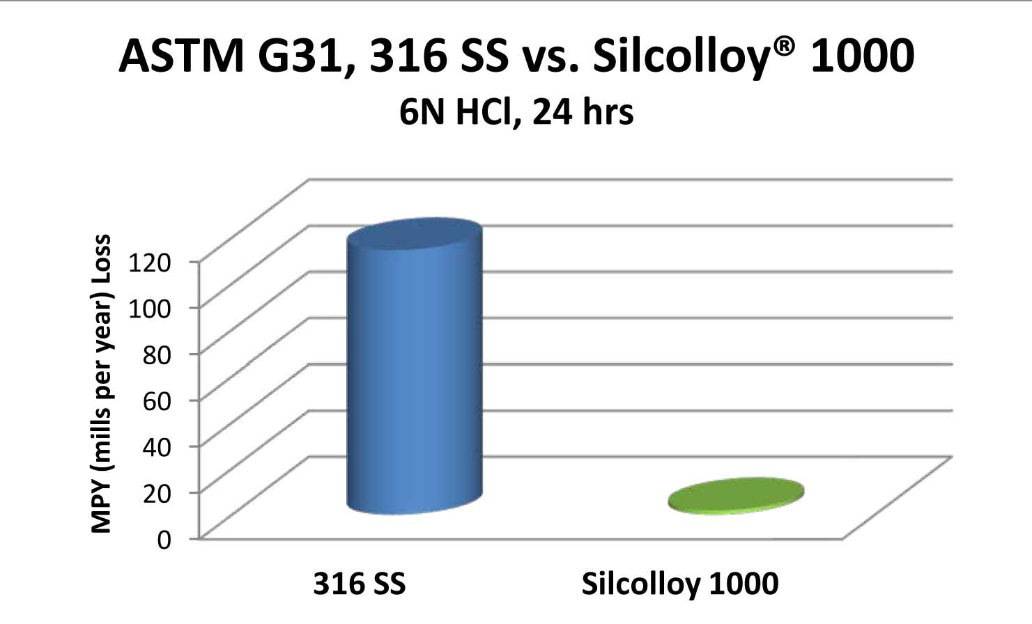 Silcolloy improves corrosion resistance