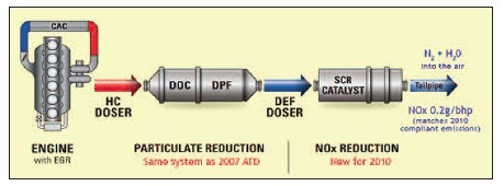 Diagram of how DEF and SCR systems work