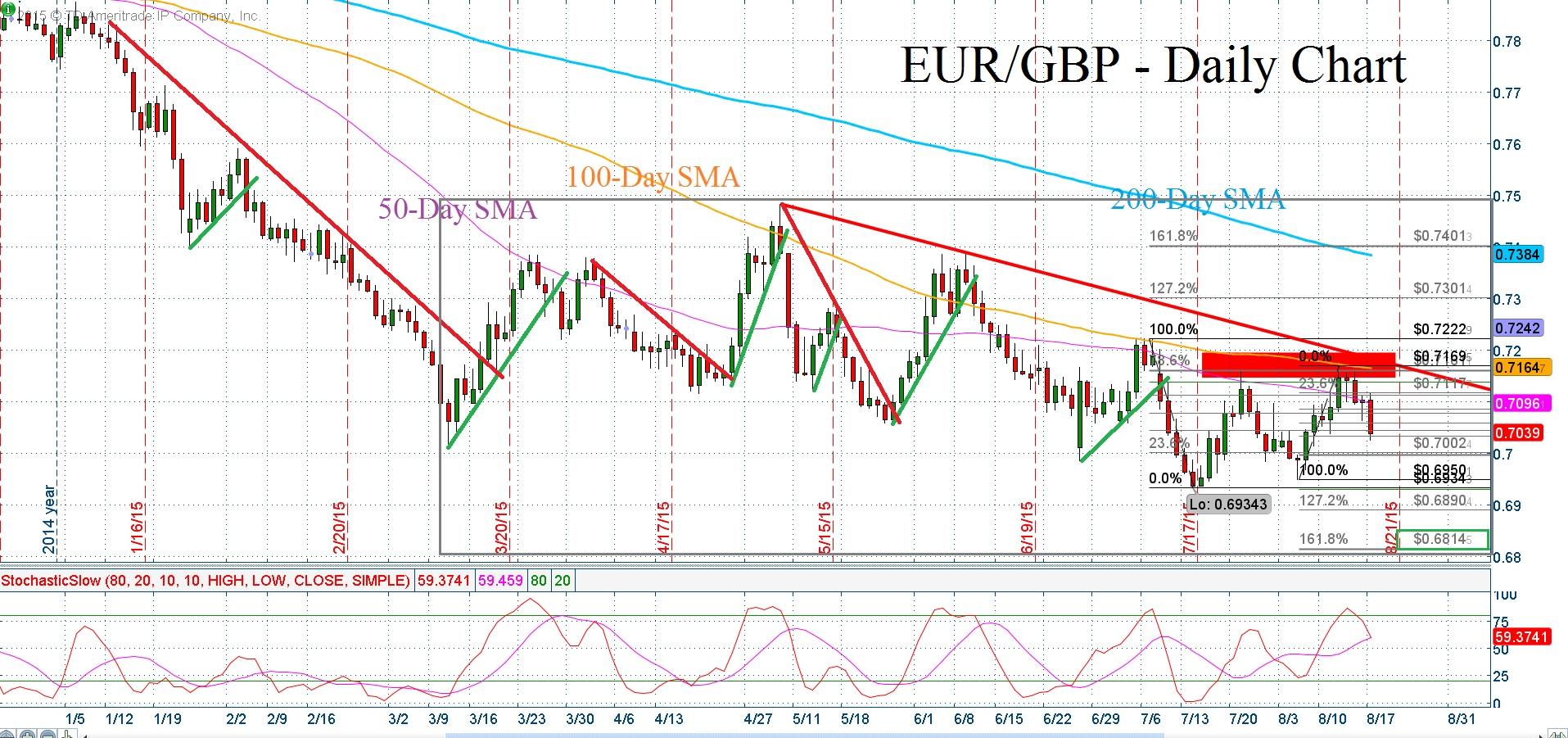 WWM EURGBP AUG 18 2015