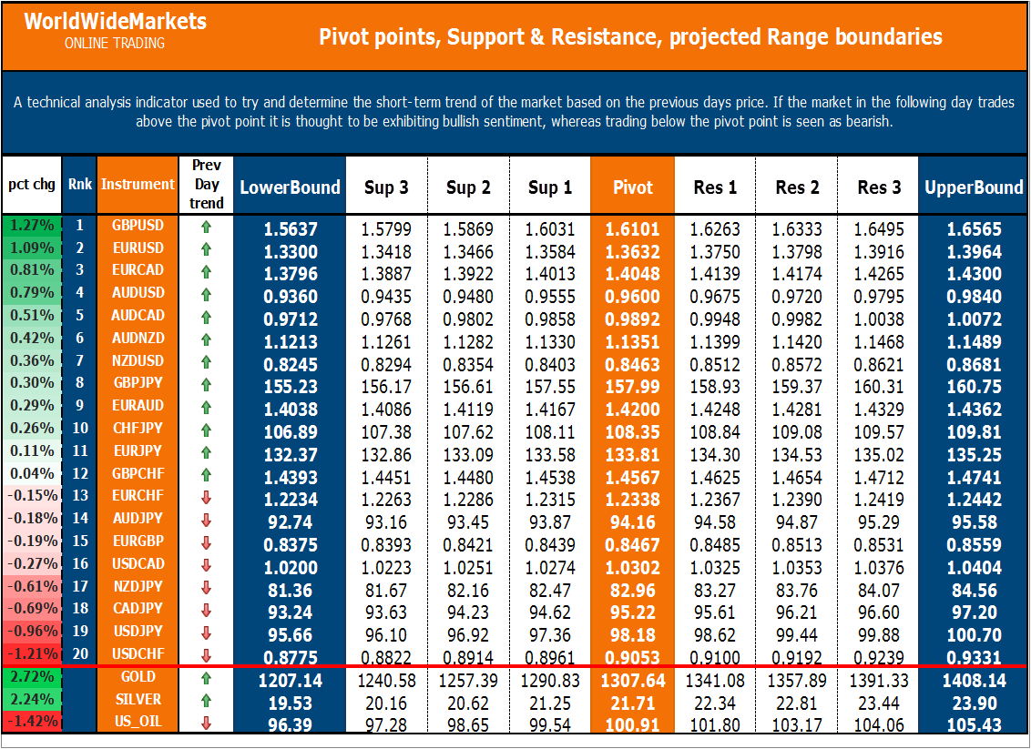 Forexpros technical commodities summary