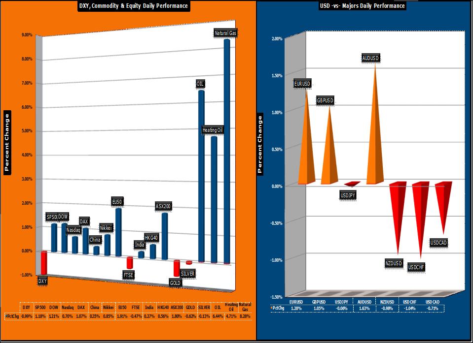 Forex market snapshot