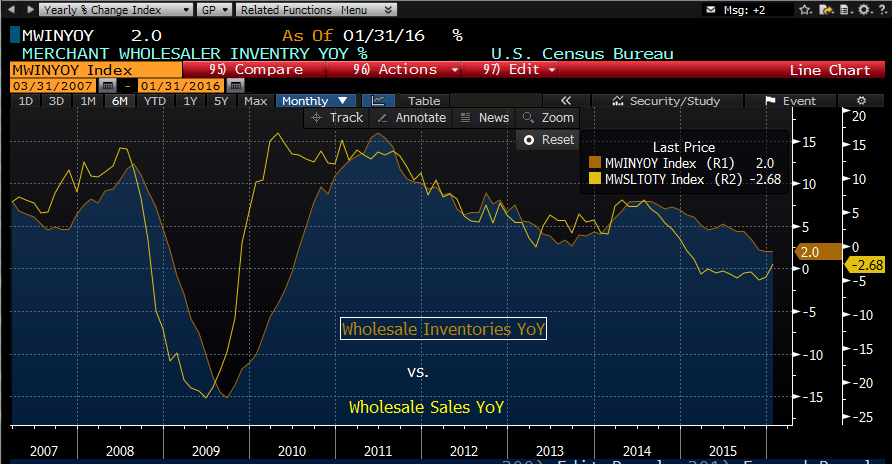 inv_sale_yoy_march_9.png