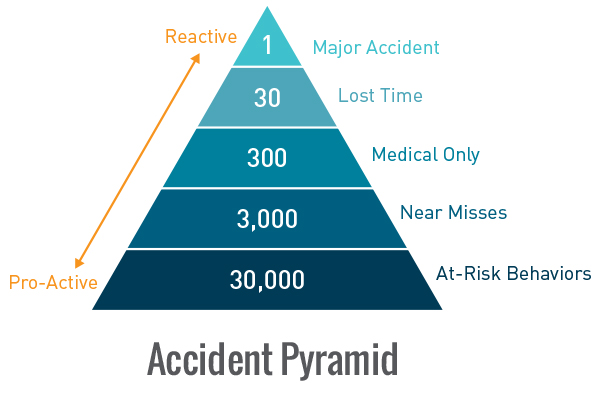 AccidentPyramid_V2