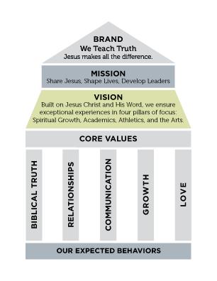 Brand-Pillars-web