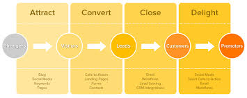 HUBSPOT_Inbound-Marketing_Post3