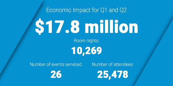 Economic Impact for Q1 and Q2