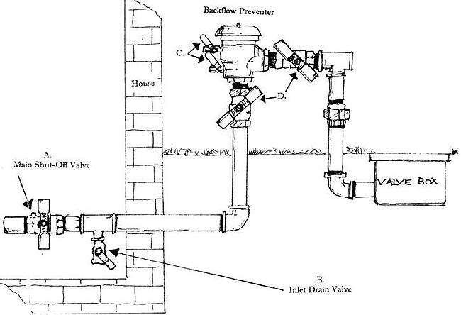 Irrigation systems diagrams on sprinkler system wiring diagram