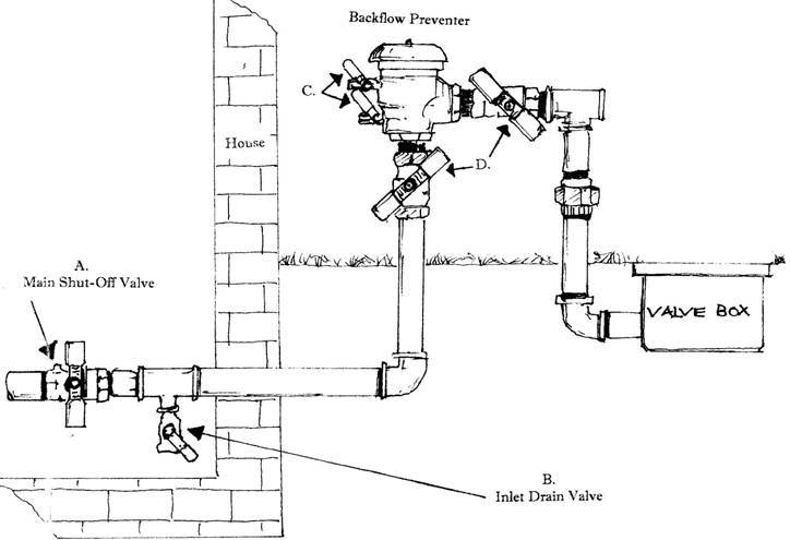 Diagram of Sprinkler System