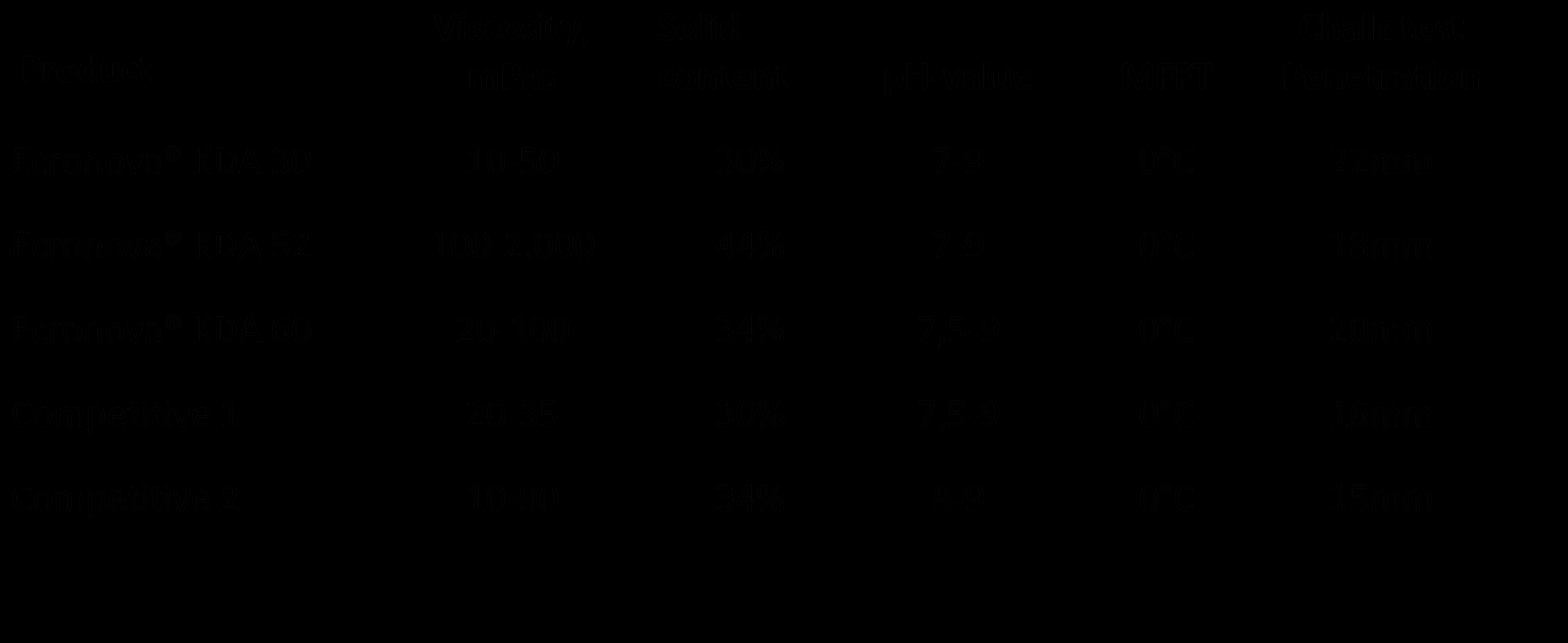 Ecronova KDA 60