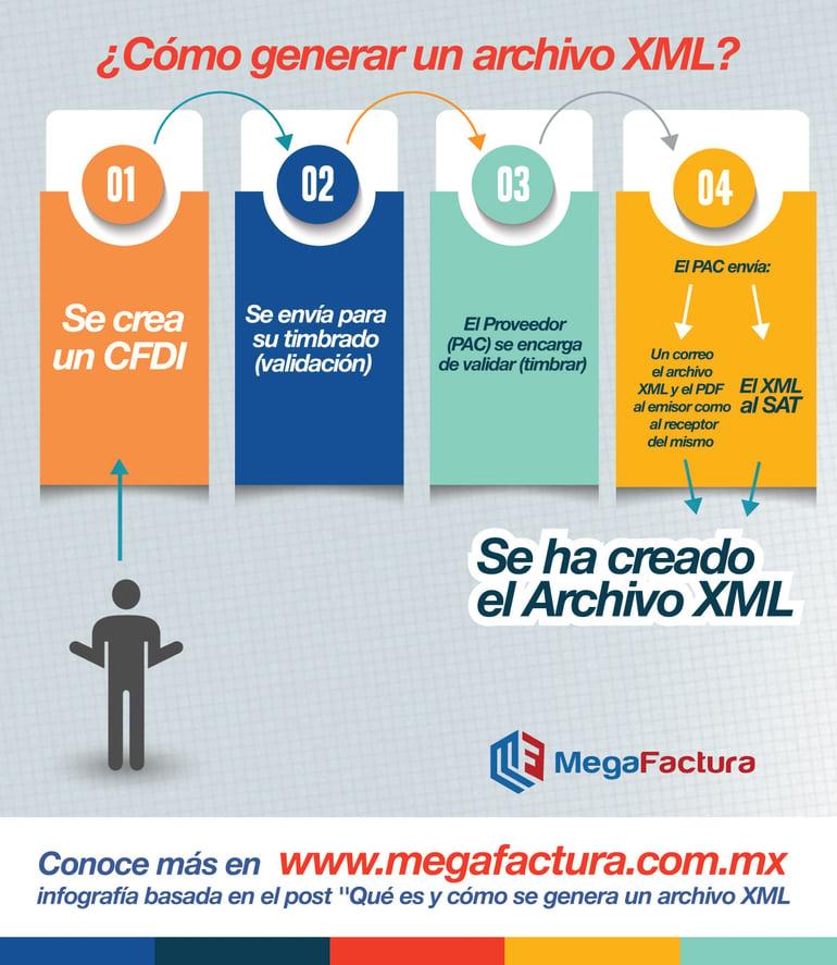 Qué es y cómo se genera un Archivo XML de un CFDI?