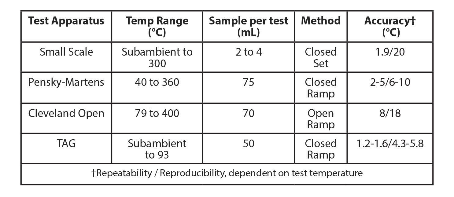 Table 3   General Differences in Flash Point Methods
