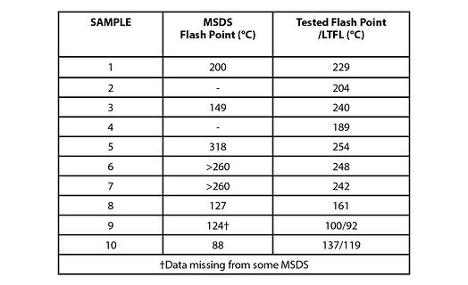 Table 1   Flash Point Tests Versus MSDS Data
