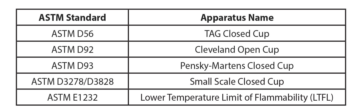 Table 2: Testing Standards Used to Measure Liquid Temperature of Flammability