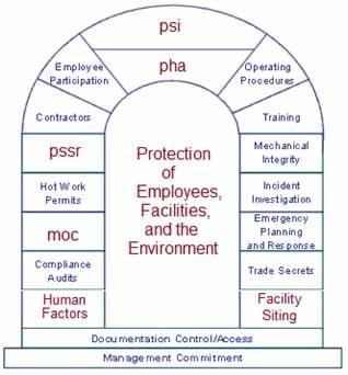 PSM_Overview_Chart