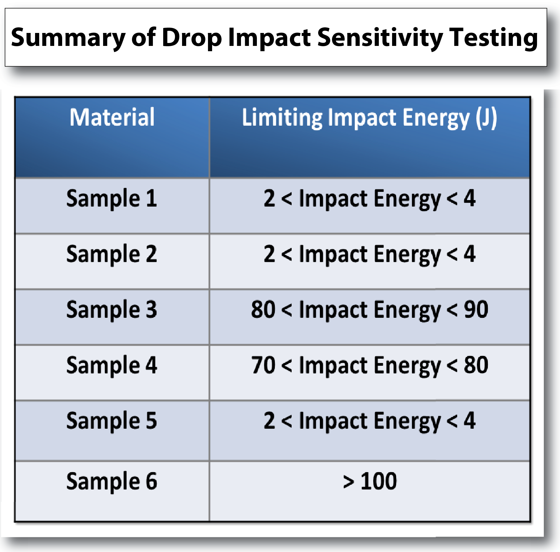 drop impact sensitivity testing