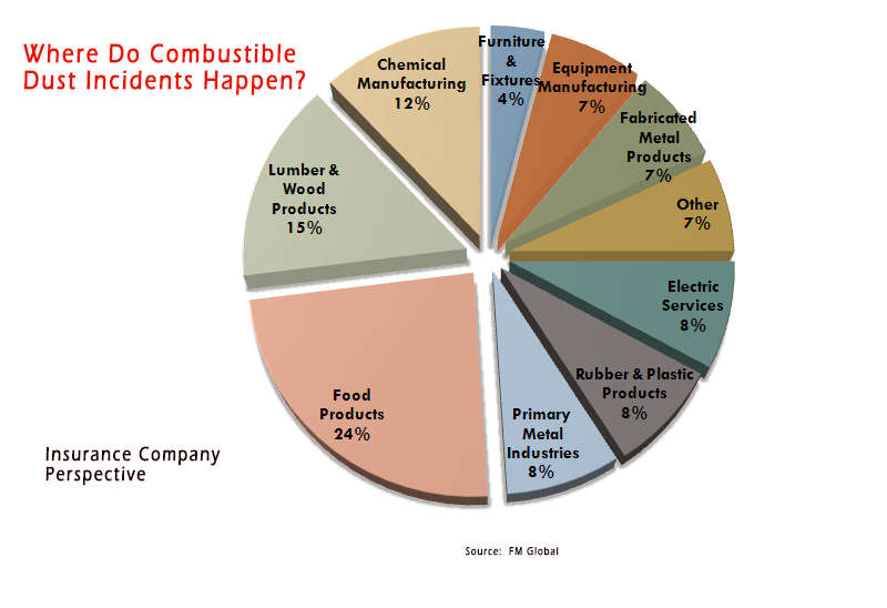 Where Do Combustible Dust Incidents Happen   Graphic
