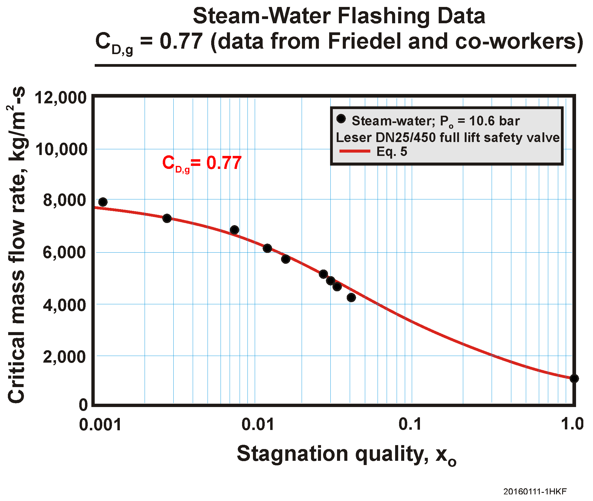 Steam Water Flashing Data