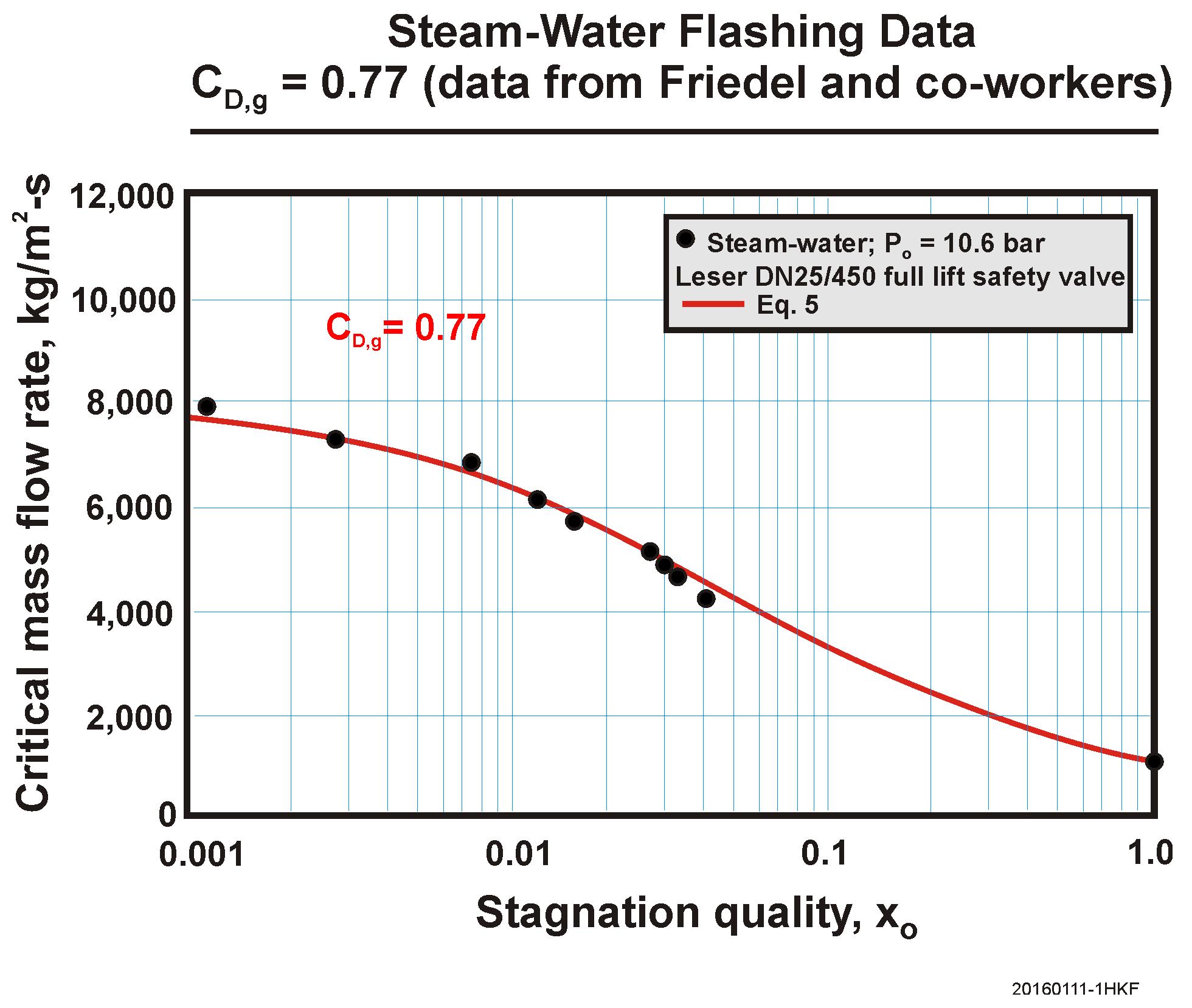 Steam Water Flashing Data