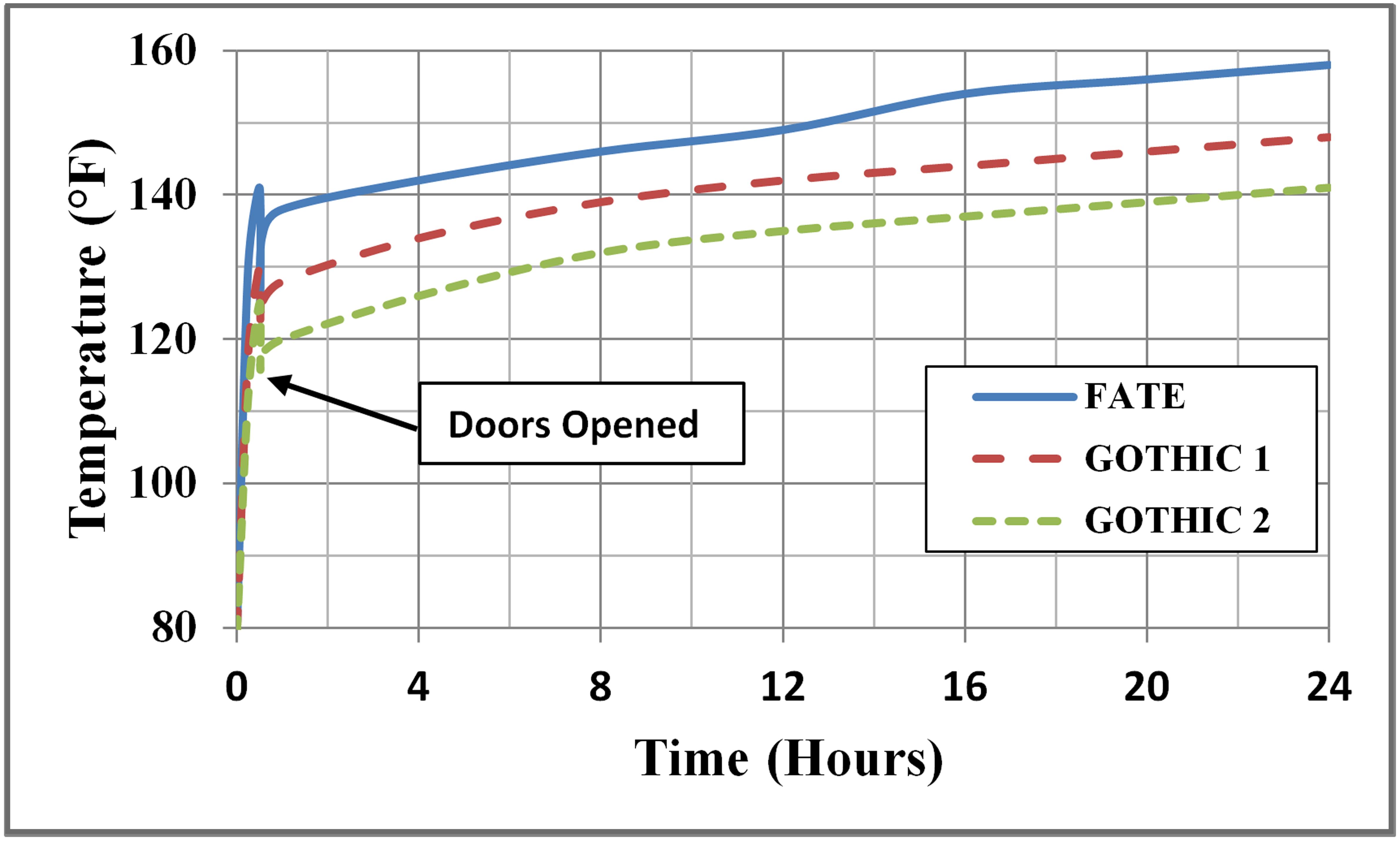 Figure 1: Comparison of Compartment Gas Temperature