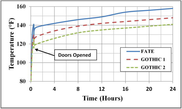 Figure 1: Comparison of Compartment Gas Temperature