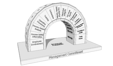29_CFR_1910.119_14_Elements_of_Process_Safety_Management.png