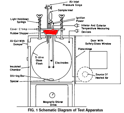 a diagram of E681 setup with a rubber stopper sealing the glass flask