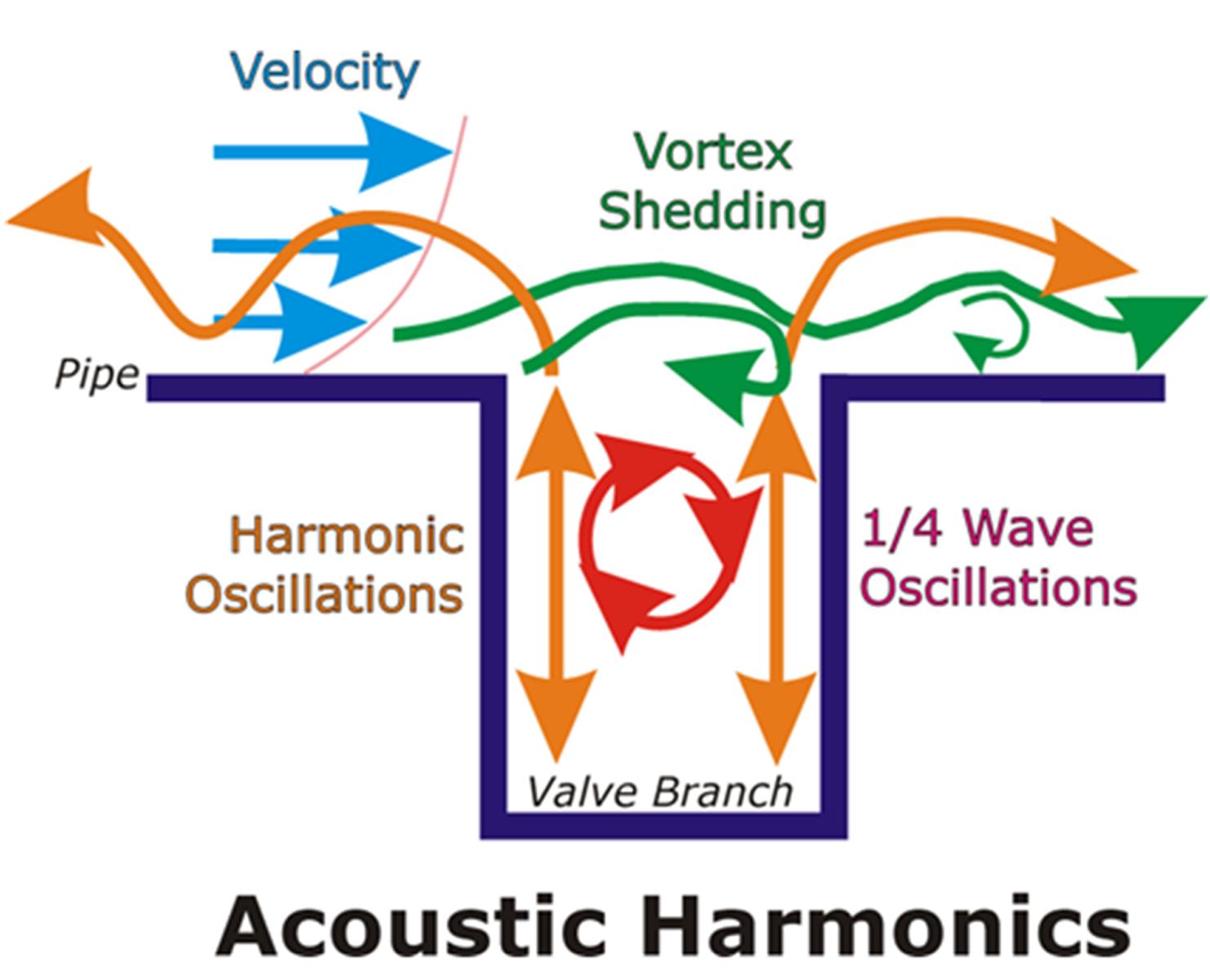 Acoustic Harmonics