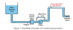 Simplified schematic of voided piping system