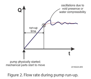 Flow rate during pump run up