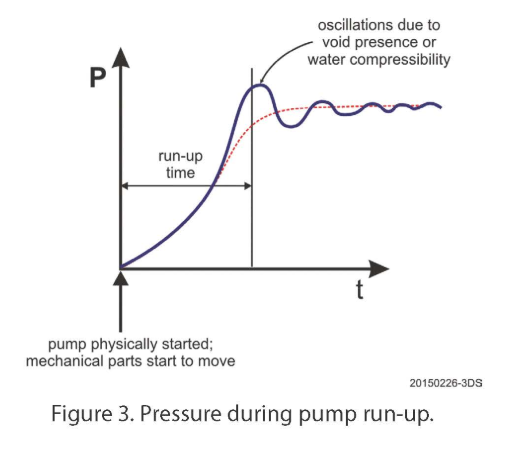 Pressure during pump run up