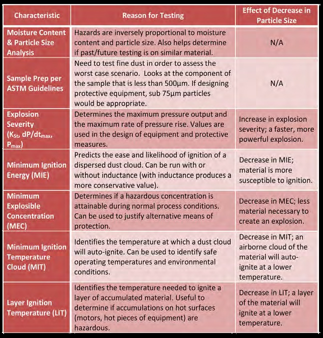 Table 1 – Recommended Tests for Material Hazard Characterization